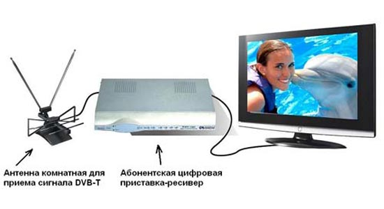 connection Internet TV