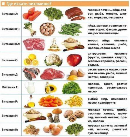 вітаміны