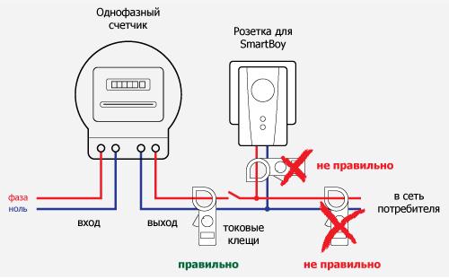 Спосаб эканоміі электраэнергіі