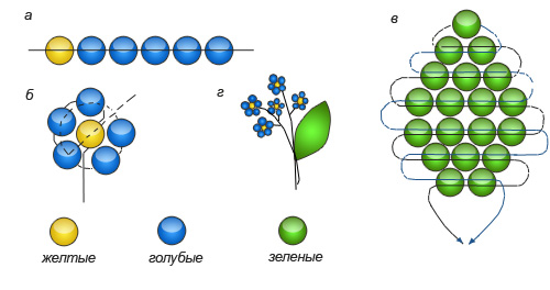 Плетение из бисера цветка Незабудка