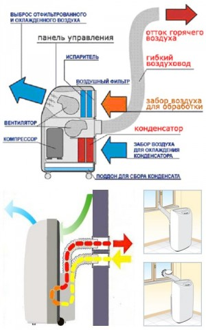 Principle of operation Air conditioners