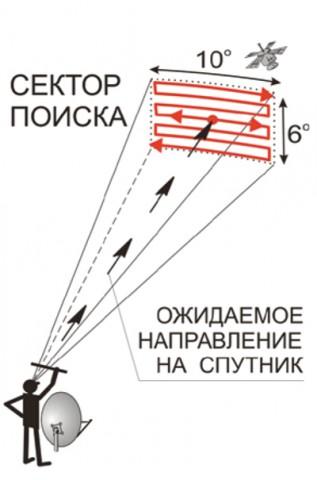 Настройка антенны