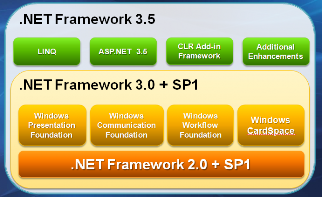 What is net.framework